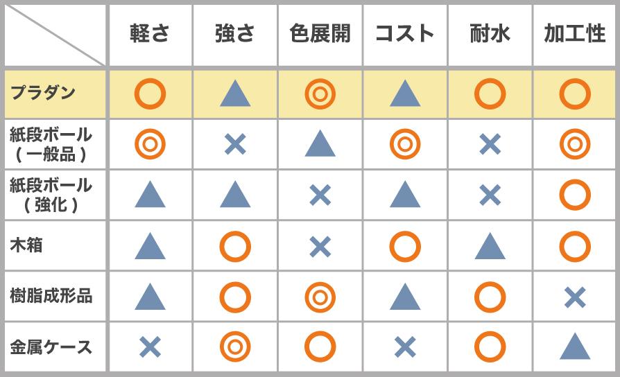 プラダンケースと他素材製ケースとの比較表
