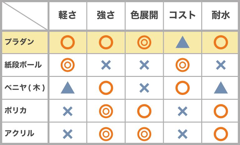 プラダンと他素材製シートとの比較表